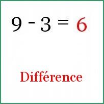 Difference Produit Quotient Somme Les Mots N En Font Qu A